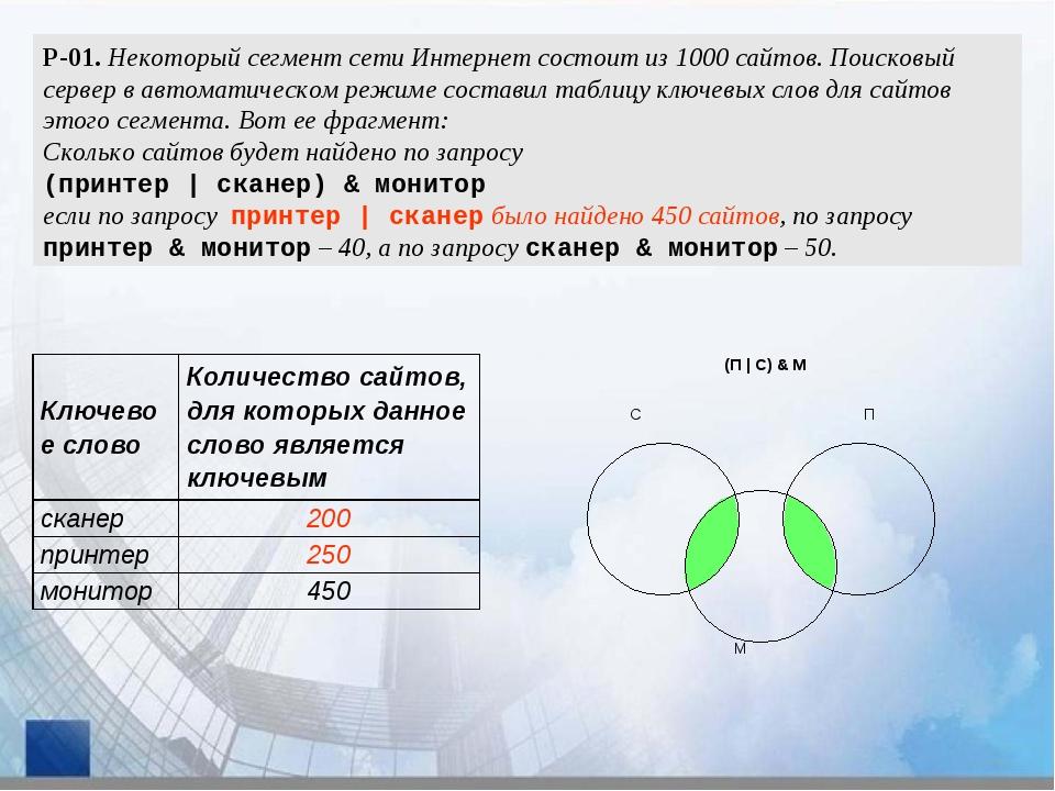 Р-01. Некоторый сегмент сети Интернет состоит из 1000 сайтов. Поисковый серве...