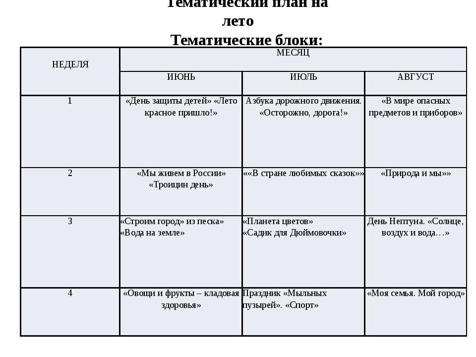 Тематический план на лето Тематические блоки:  НЕДЕЛЯ МЕСЯЦ ИЮНЬ ИЮЛЬ АВГУСТ...