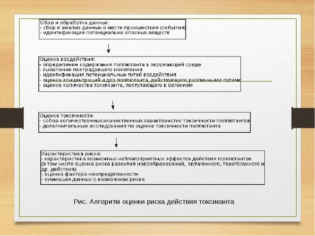 Рис. Алгоритм оценки риска действия токсиканта