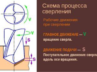 Схема процесса сверления ГЛАВНОЕ ДВИЖЕНИЕ — V вращение сверла. ДВИЖЕНИЕ ПОДАЧ