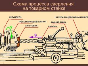 Схема процесса сверления на токарном станке