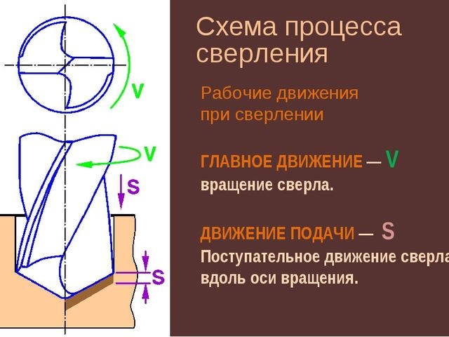 Схема процесса сверления ГЛАВНОЕ ДВИЖЕНИЕ — V вращение сверла. ДВИЖЕНИЕ ПОДАЧ...