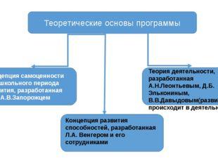 Теоретические основы программы Концепция самоценности дошкольного периода раз