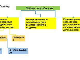 К.Р. Поппер Общие способности Умственные способности (для взаимодействия с об