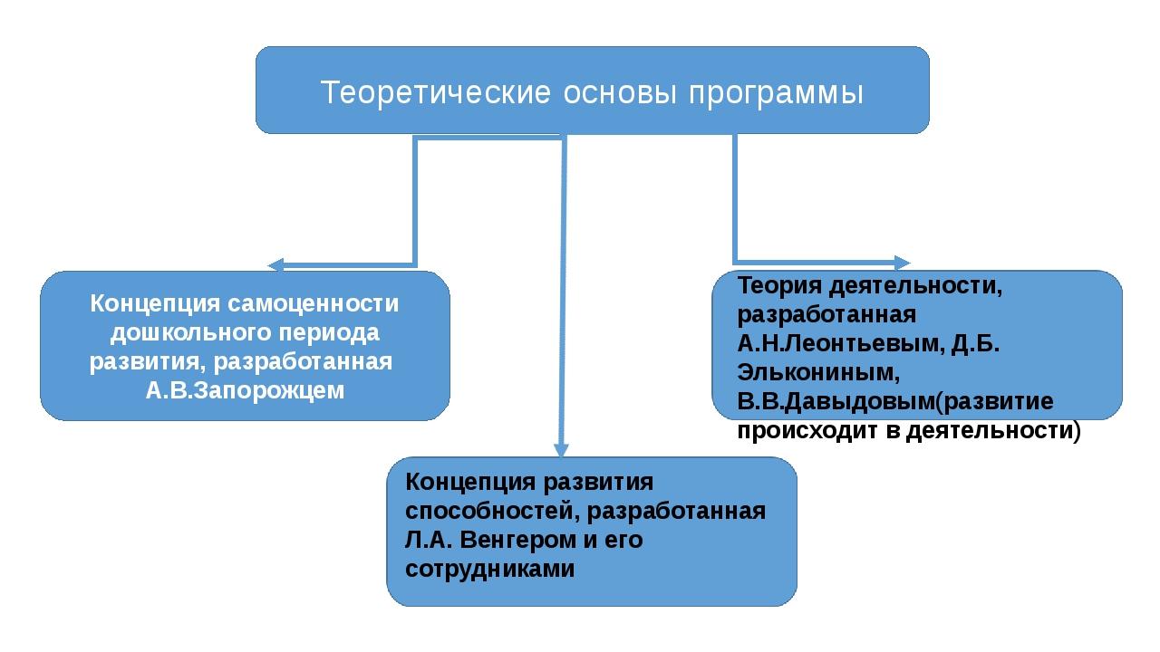 Теоретические основы программы Концепция самоценности дошкольного периода раз...