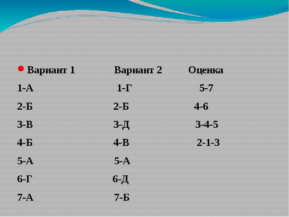 Вариант 1 Вариант 2 Оценка 1-А 1-Г 5-7 2-Б 2-Б 4-6 3-В 3-Д 3-4-5 4-Б 4-В 2-1...