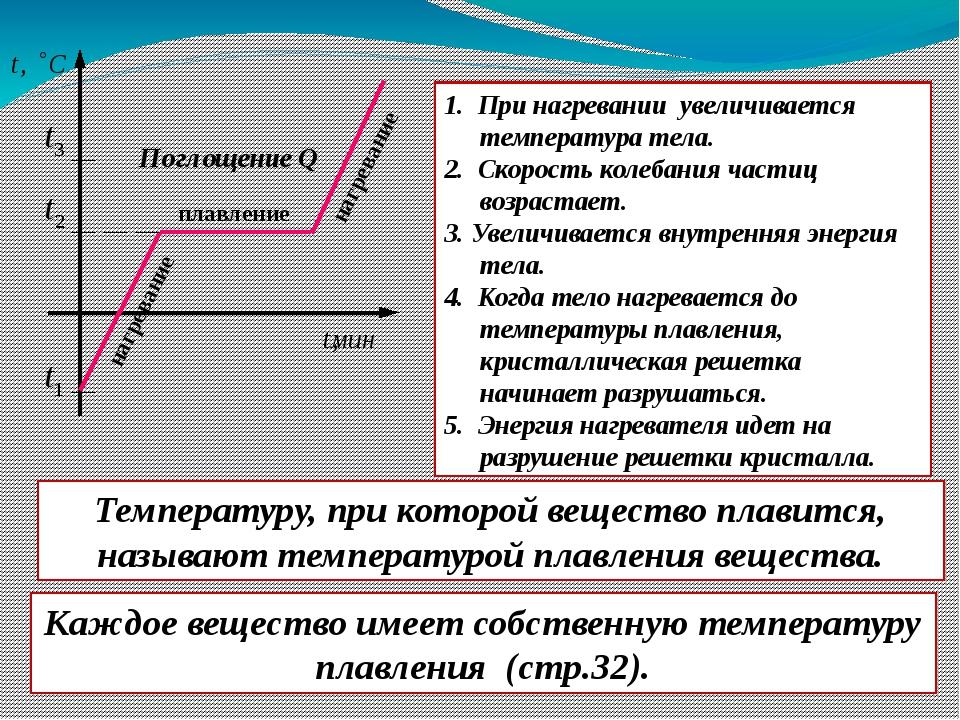 плавление нагревание Поглощение Q 1. При нагревании увеличивается температур...