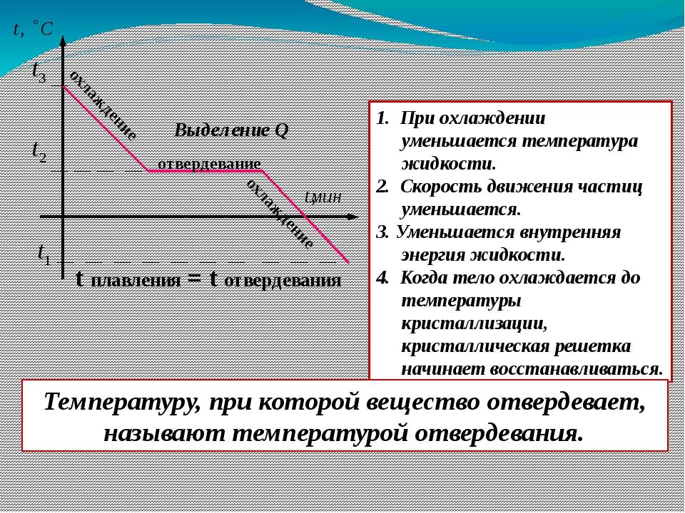 отвердевание охлаждение Выделение Q t плавления = t отвердевания 1. При охла...