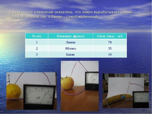 В результате измерений оказалось, что лимон вырабатывает самый большой по сил...