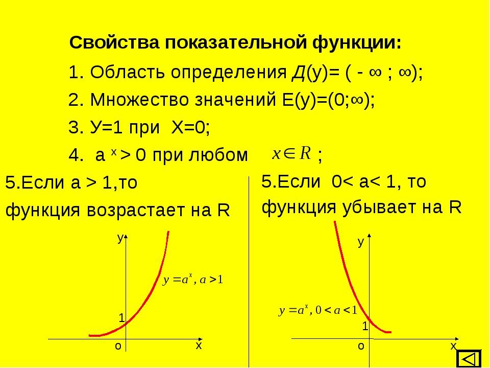 Свойства показательной функции: 1. Область определения Д(у)= ( - ∞ ; ∞); 2. М...