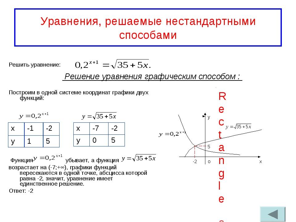Уравнения, решаемые нестандартными способами Решить уравнение: Построим в одн...
