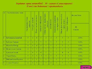 Беріктас орта мектебінің 10 - сынып оқушыларының II тоқсан бойынша қорытындысы