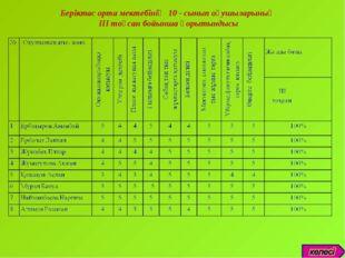 Беріктас орта мектебінің 10 - сынып оқушыларының III тоқсан бойынша қорытындысы