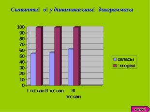 Сыныптың оқу динамикасының диаграммасы