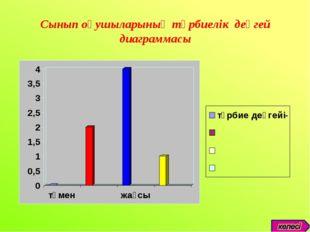 Сынып оқушыларының тәрбиелік деңгей диаграммасы