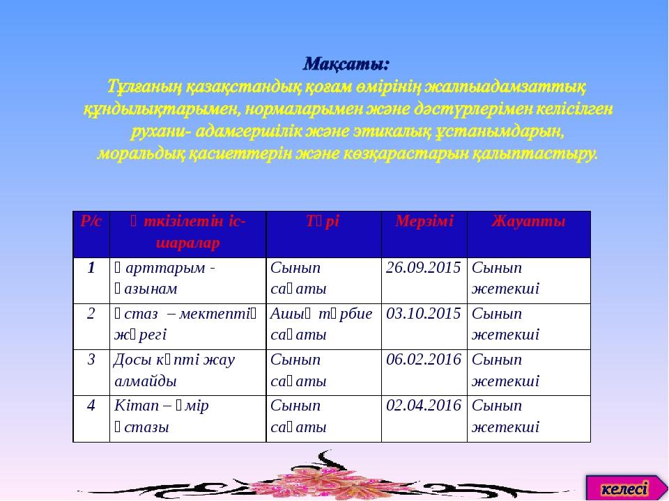 Р/сӨткізілетін іс-шараларТүрі МерзіміЖауапты 1Қарттарым - қазынамСынып...