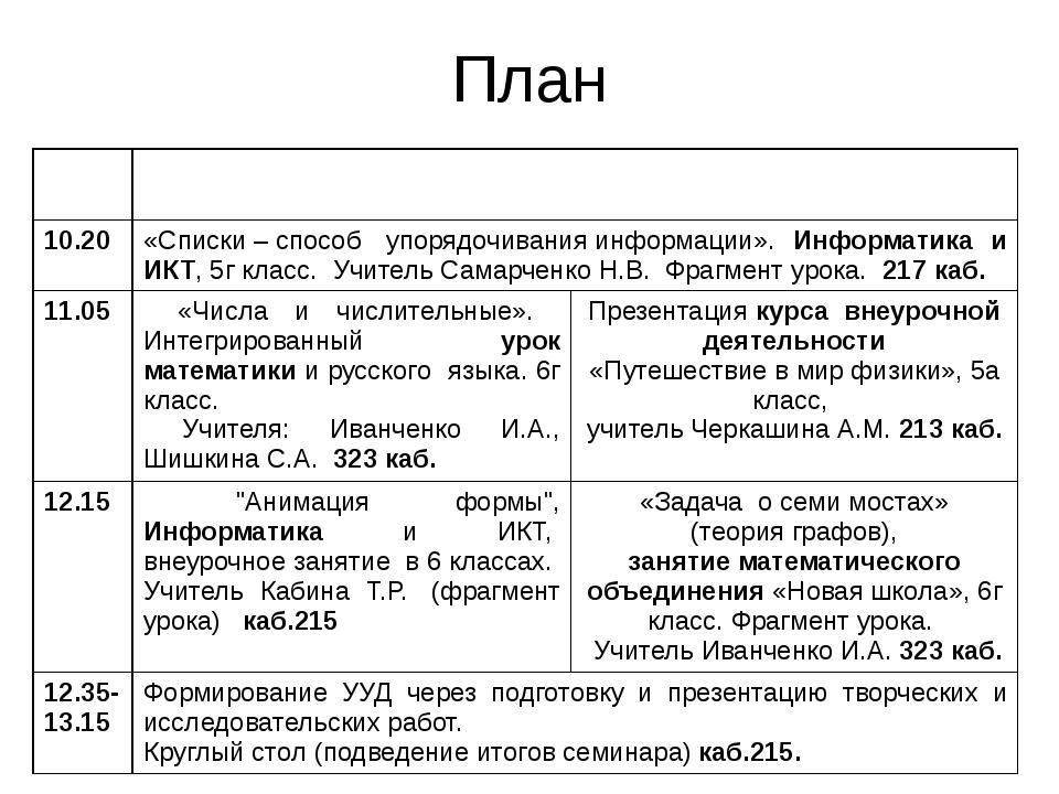 План 10.00 Формирование универсальных учебных действий как основа реализации...