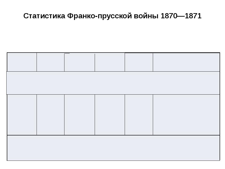 Статистика Франко-прусской войны 1870—1871 Страны Население 1870 г. Численнос...
