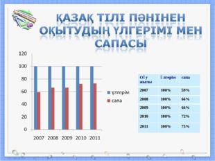 Оқу жылыүлгерімсапа 2007100%59% 2008100%66% 2009100%66% 2010100%72%