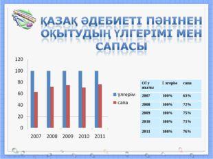 Оқу жылыүлгерімсапа 2007100%63% 2008100%72% 2009100%75% 2010100%71%