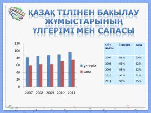 Оқу жылыүлгерімсапа 200781%59% 200886%62% 200988%62% 201090%71% 201