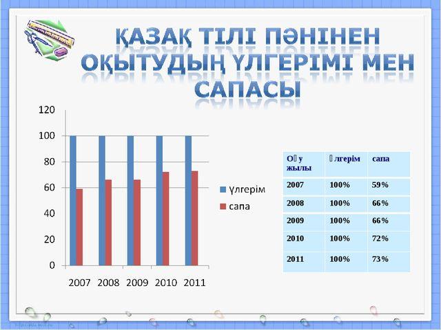 Оқу жылыүлгерімсапа 2007100%59% 2008100%66% 2009100%66% 2010100%72%...
