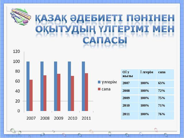 Оқу жылыүлгерімсапа 2007100%63% 2008100%72% 2009100%75% 2010100%71%...
