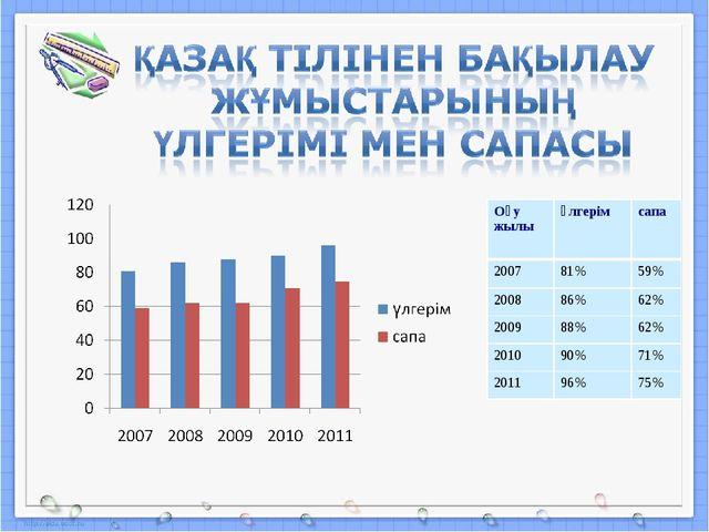 Оқу жылыүлгерімсапа 200781%59% 200886%62% 200988%62% 201090%71% 201...