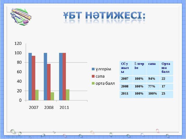 Оқу жылыүлгерімсапаОрташа балл 2007100%94%22 2008100%77%17 2011100%...