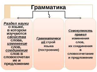 Грамматика Раздел науки о языке, в котором изучаются свойства слова, изменени