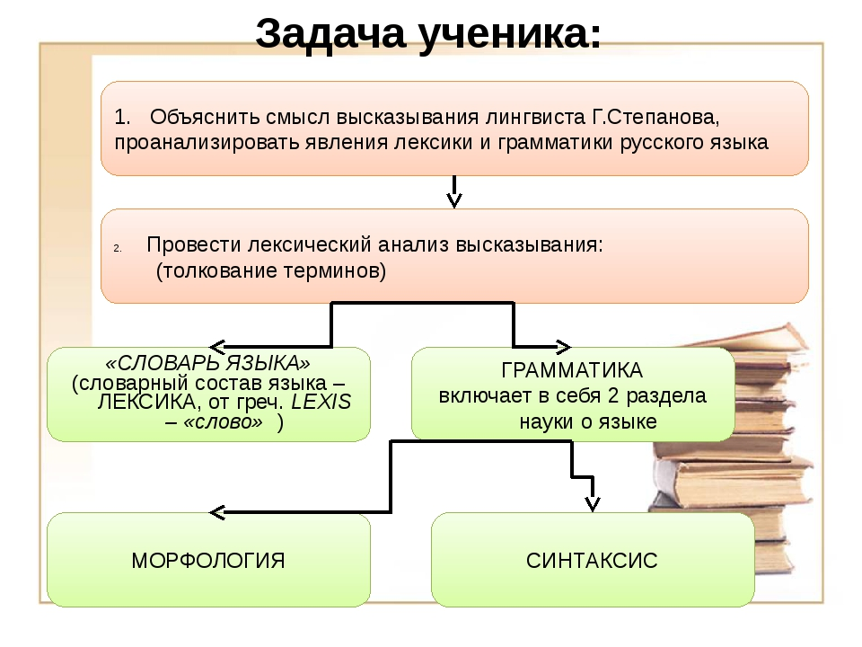 Задача ученика: 1. Объяснить смысл высказывания лингвиста Г.Степанова, проана...