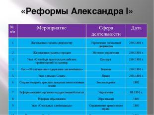 Домашнее задание § 1 Выучить новые термины и понятия Проанализировать докумен
