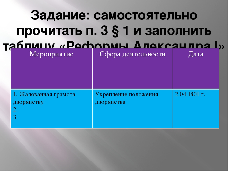 «Реформы Александра I» № п/п Мероприятие Сфера деятельности Дата 1 Жалованная...