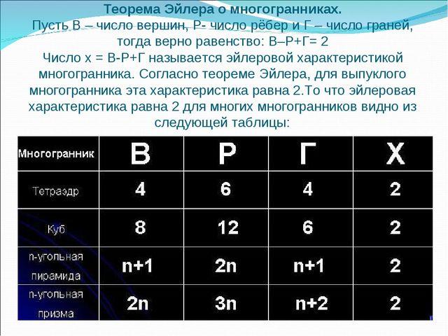 Теорема Эйлера о многогранниках. Пусть В – число вершин, Р- число рёбер и Г –...