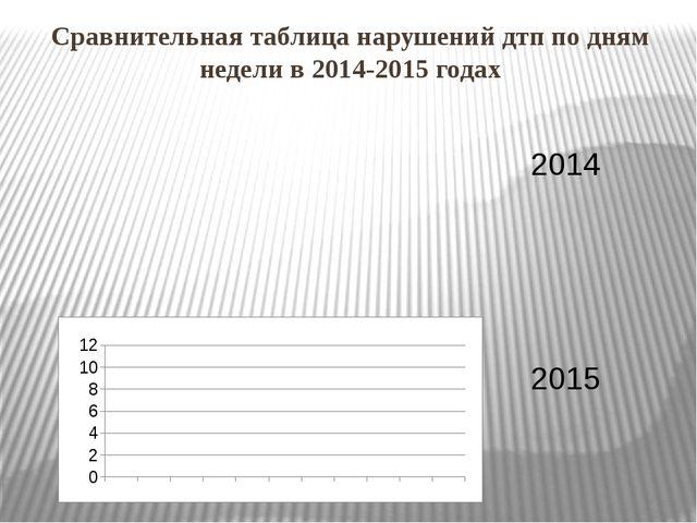 Сравнительная таблица нарушений дтп по дням недели в 2014-2015 годах 2014 2015