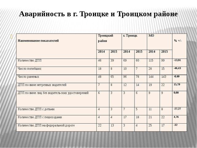 Аварийность в г. Троицке и Троицком районе Наименование показателей Троицки...