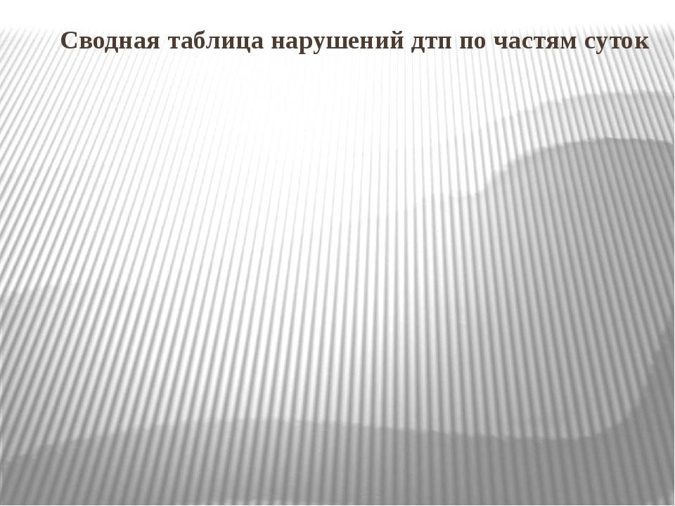 Сводная таблица нарушений дтп по частям суток