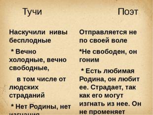 Тучи Поэт Наскучили нивы бесплодные * Вечно холодные, вечно свободные, в том