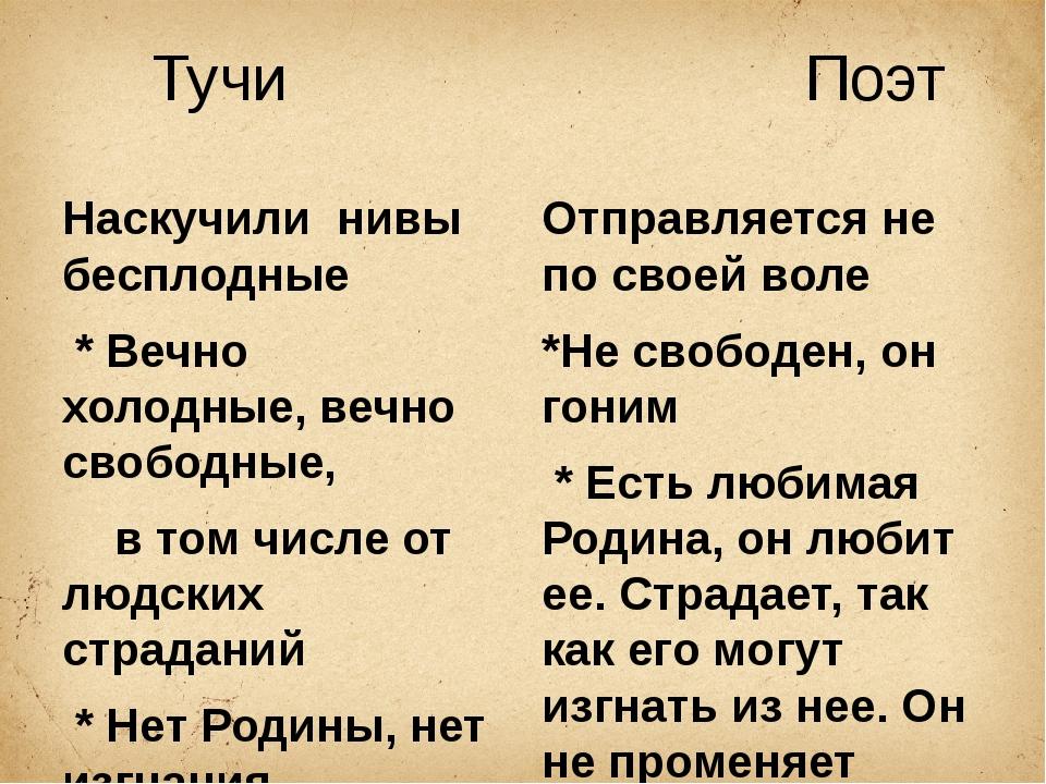 Тучи Поэт Наскучили нивы бесплодные * Вечно холодные, вечно свободные, в том...