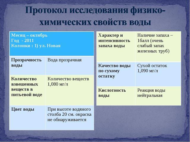 Месяц – октябрь Год - 2011 Колонки : 1) ул. Новая  Прозрачность воды Вода п...