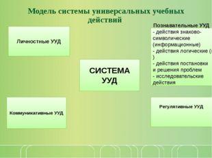 Модель системы универсальных учебных действий СИСТЕМА УУД Коммуникативные УУД