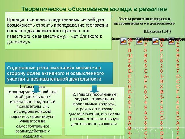 Теоретическое обоснование вклада в развитие образования Этапы развития интер...