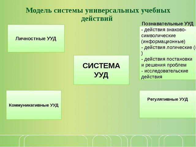 Модель системы универсальных учебных действий СИСТЕМА УУД Коммуникативные УУД...