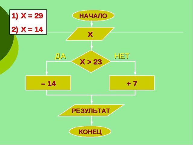 НАЧАЛО Х Х > 23 – 14 + 7 РЕЗУЛЬТАТ КОНЕЦ ДА НЕТ Х = 29 Х = 14