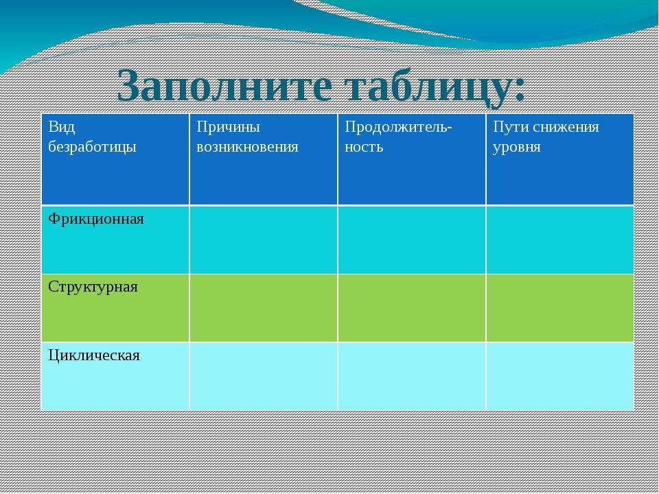 Заполните таблицу: Вид безработицы Причины возникновения Продолжитель- ность...