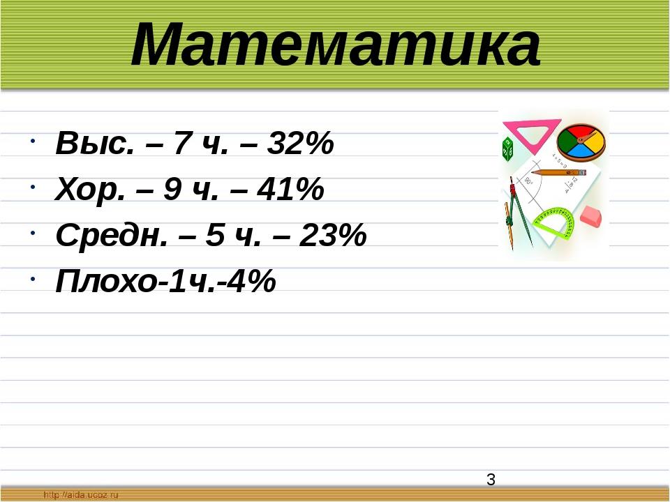 Математика Выс. – 7 ч. – 32% Хор. – 9 ч. – 41% Средн. – 5 ч. – 23% Плохо-1ч.-4%