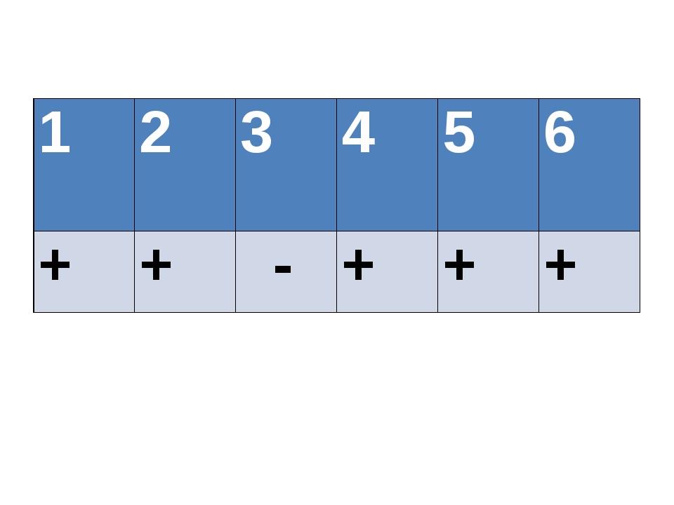 1 2 3 4 5 6 + + - + + +