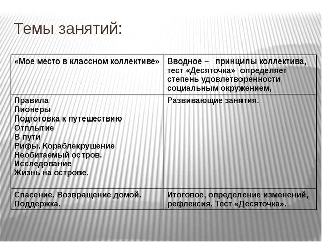 Темы занятий: «Мое место в классном коллективе» Вводное – принципы коллектива...