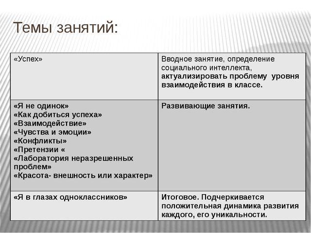Темы занятий: «Успех» Вводное занятие, определение социального интеллекта,акт...