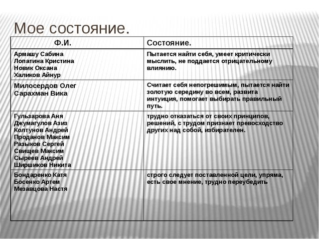 Мое состояние. Ф.И. Состояние. АрмашуСабина Лопатина Кристина Новик Оксана Ха...